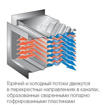 Теплообменник alfa инструкция теплообменник емкостной горизонтальны